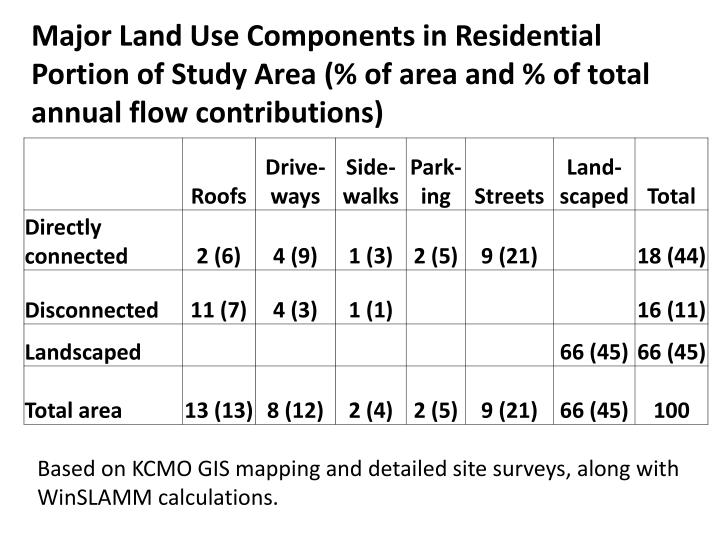 Major Land Use Components in Residential Portion of Study Area (% of area and % of total annual flow contributions)