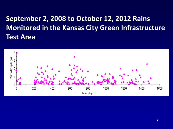 September 2, 2008 to October 12, 2012 Rains Monitored in the Kansas City Green Infrastructure Test Area