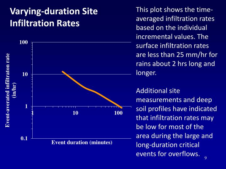 Varying-duration Site Infiltration Rates