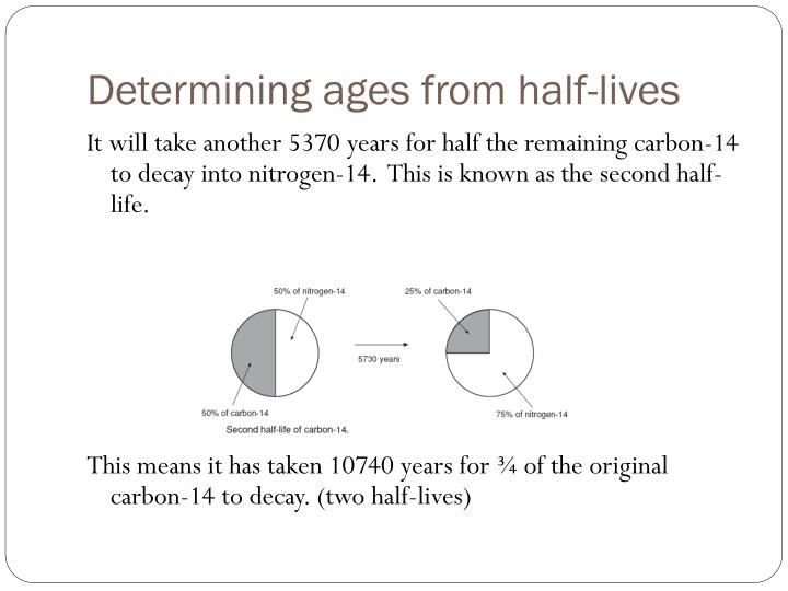Determining ages from half-lives