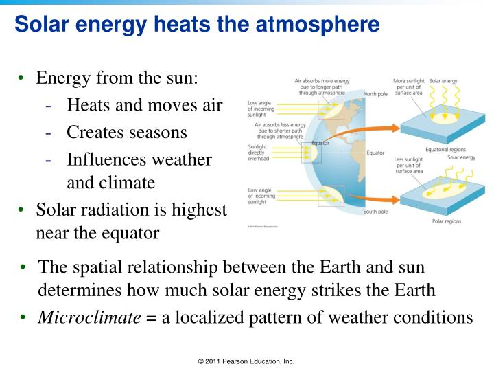 Solar energy heats the atmosphere
