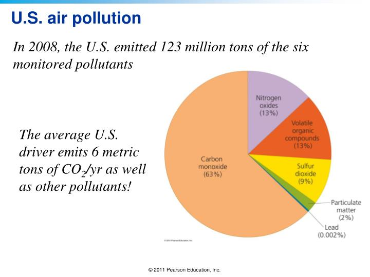 U.S. air pollution