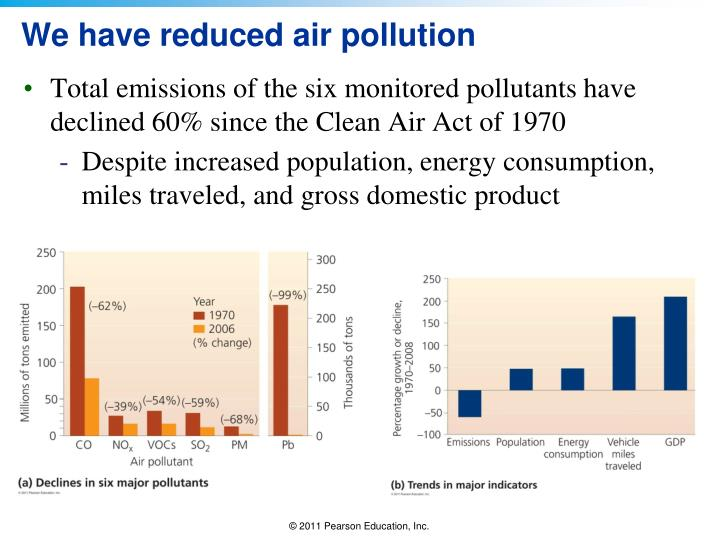We have reduced air pollution