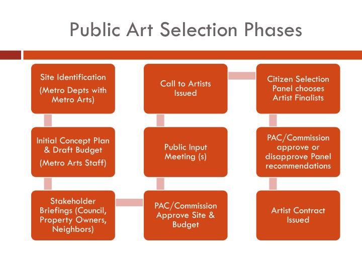 Public Art Selection Phases