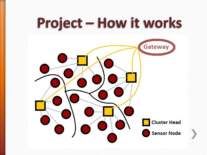 Project – How it works
