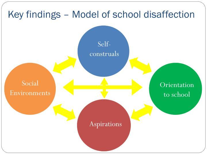 Key findings – Model of school disaffection