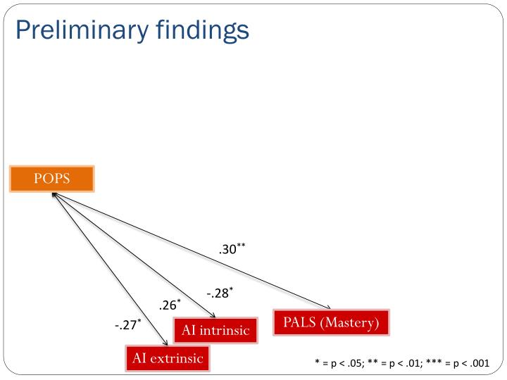 Preliminary findings