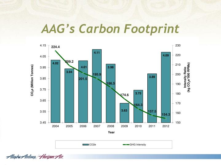 AAG's Carbon Footprint