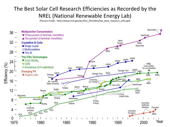 The Best Solar Cell Research Efficiencies as Recorded by the NREL (National Renewable Energy Lab)