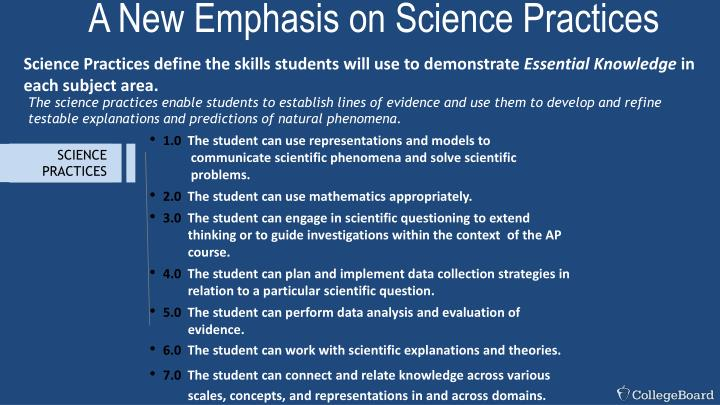 A New Emphasis on Science Practices