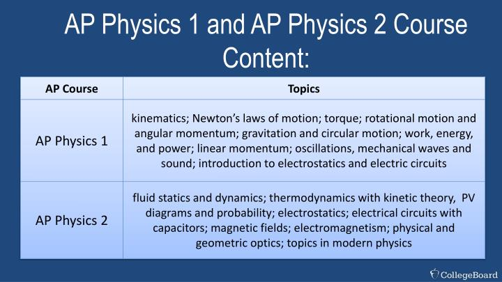 AP Physics 1 and AP Physics 2 Course Content: