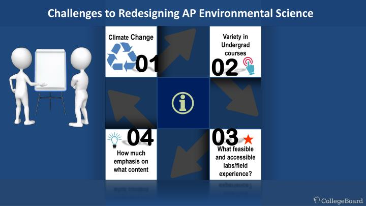 Challenges to Redesigning AP Environmental Science