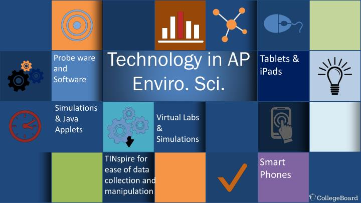 Technology in AP