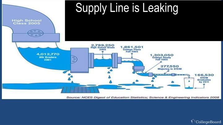 Supply Line is Leaking