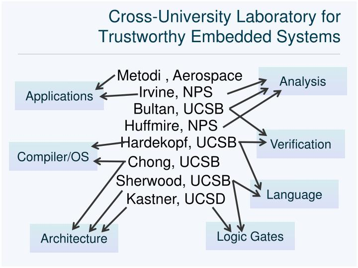 Cross-University Laboratory for