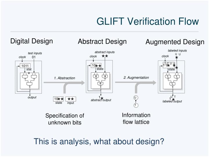 GLIFT Verification Flow