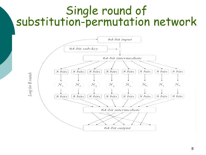 Single round of                                      substitution-permutation network