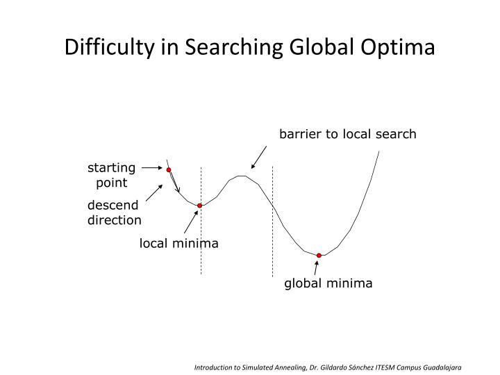 Difficulty in Searching Global Optima