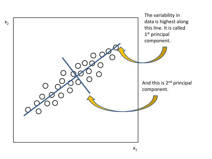 The variability in data is highest along this line. It is called 1
