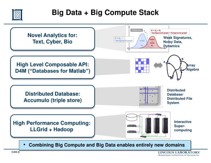 Big Data + Big Compute Stack