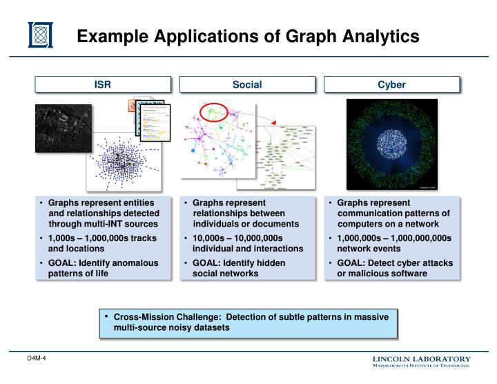 Example Applications of Graph Analytics