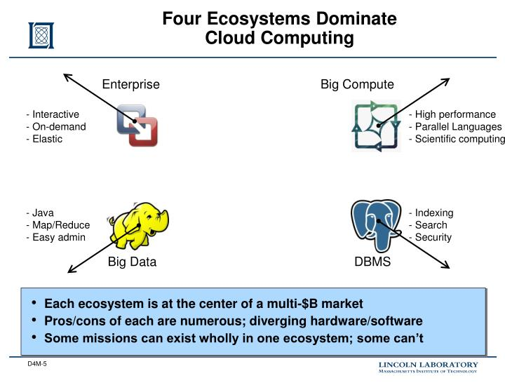 Four Ecosystems Dominate