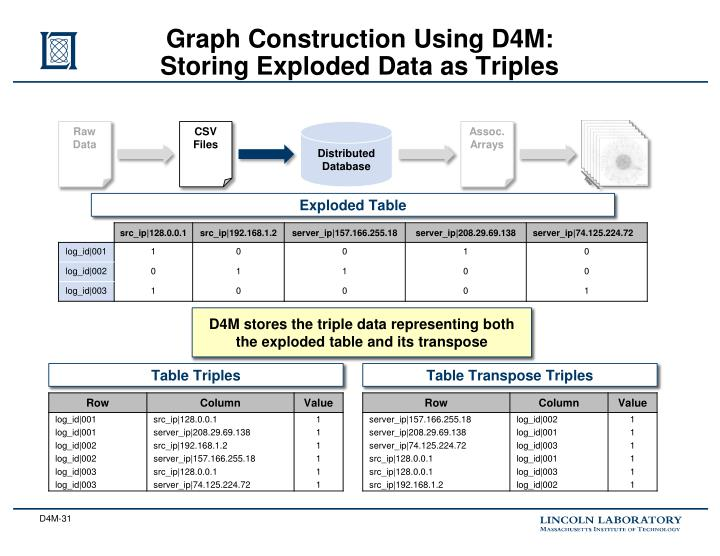 Graph Construction Using D4M: