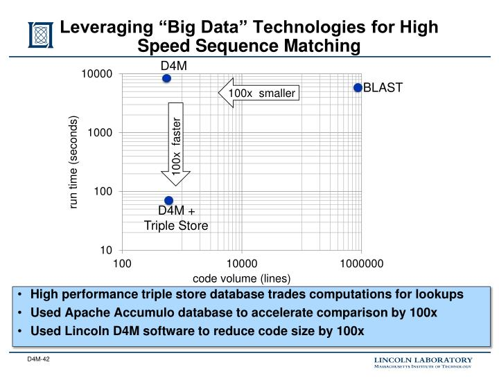"Leveraging ""Big Data"" Technologies for High Speed Sequence"