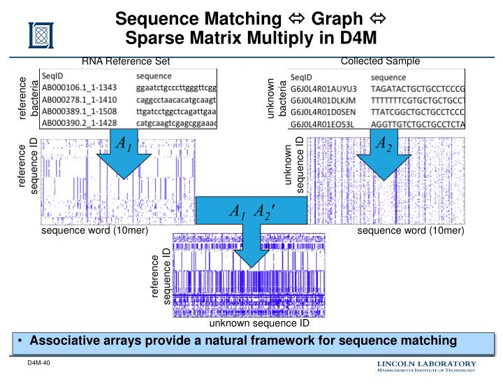 Sequence Matching