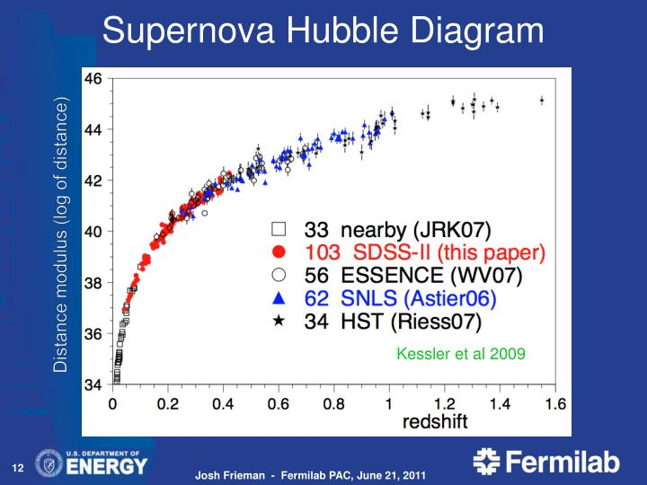 Supernova Hubble Diagram
