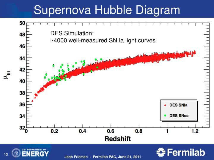 Supernova Hubble Diagram
