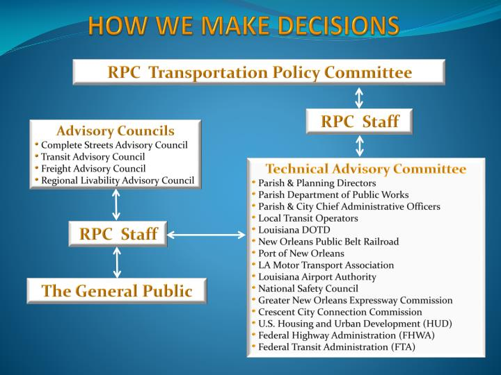 RPC  Transportation Policy Committee