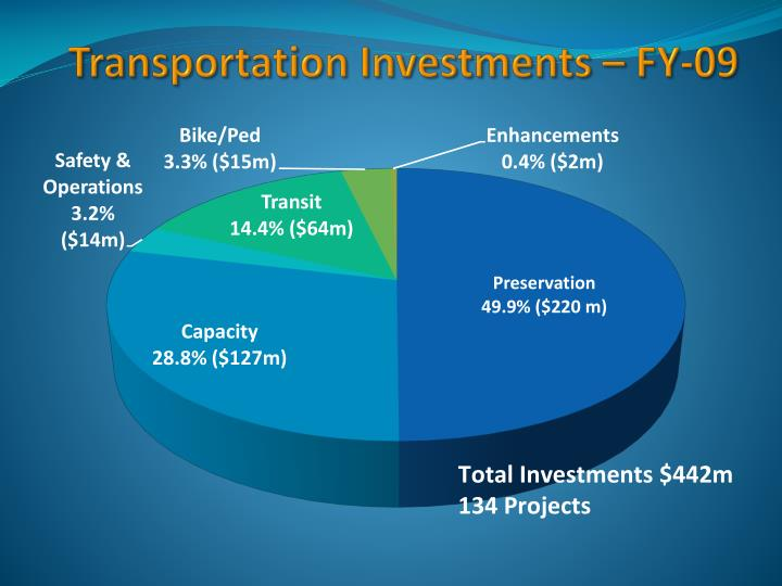 Transportation Investments – FY-09