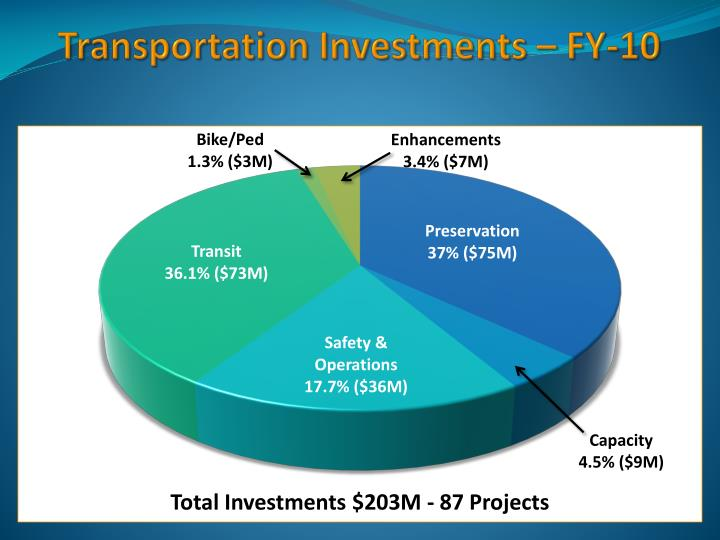 Transportation Investments – FY-10