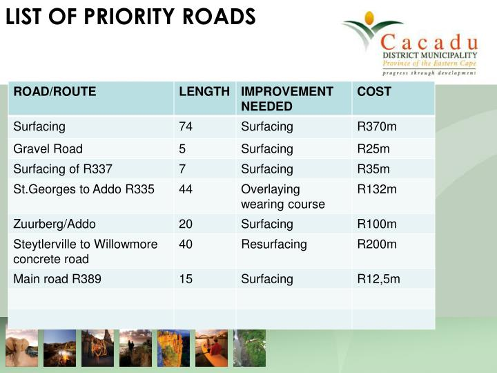 LIST OF PRIORITY ROADS