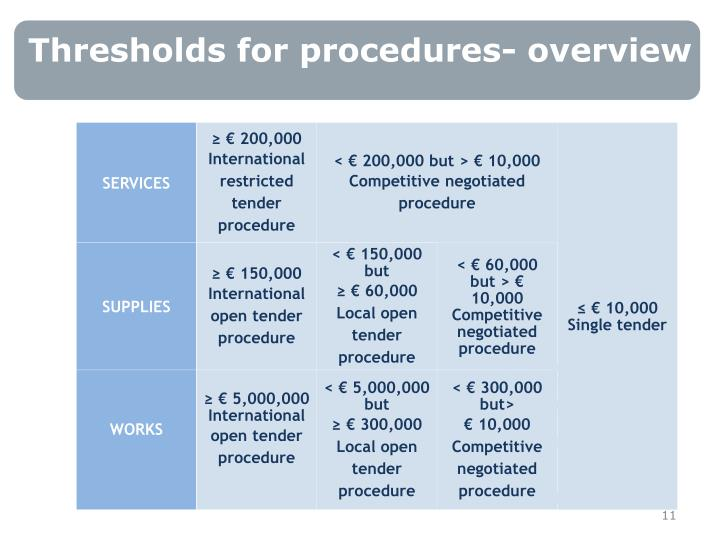 Thresholds for procedures- overview