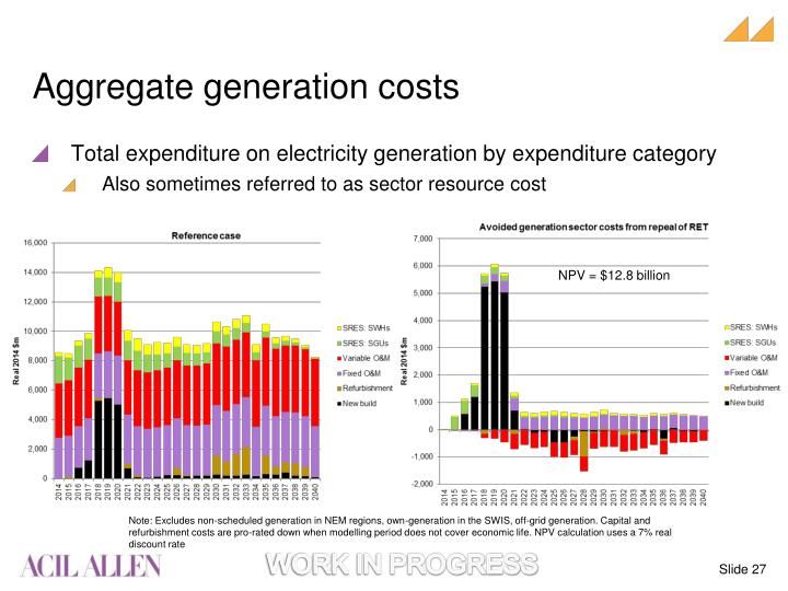 Aggregate generation costs