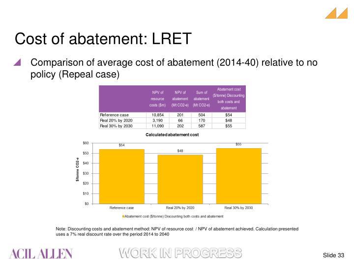 Cost of abatement: LRET