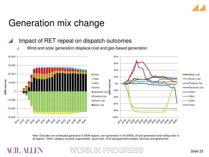Generation mix change
