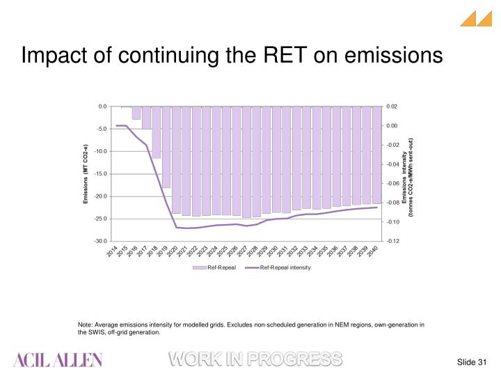 Impact of continuing the RET on emissions