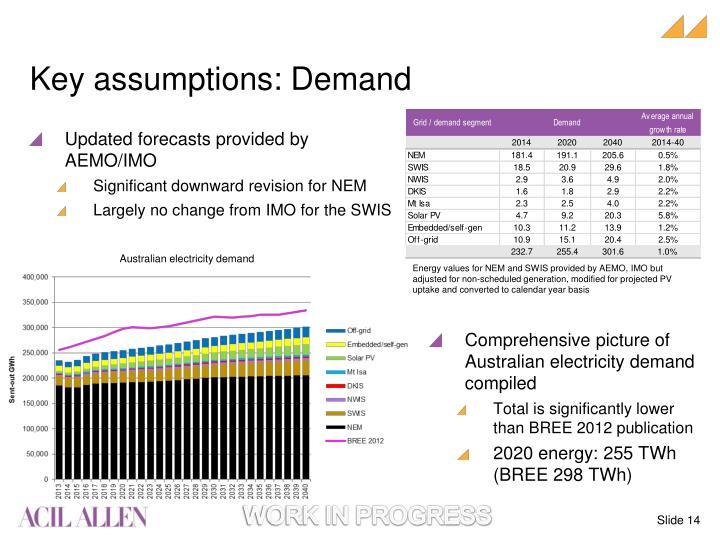 Key assumptions: Demand