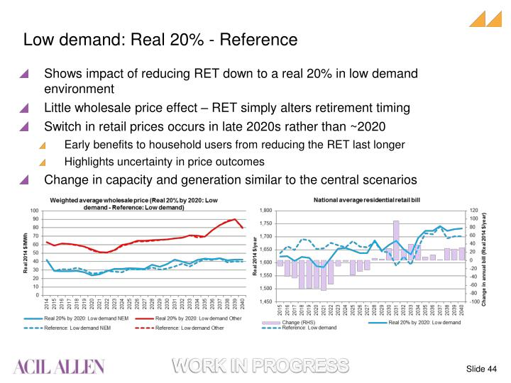 Low demand: Real 20% -