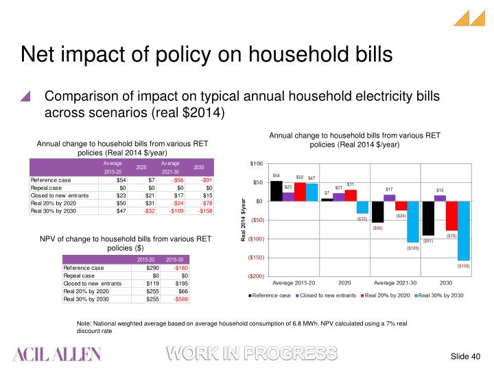 Net impact of policy on household bills