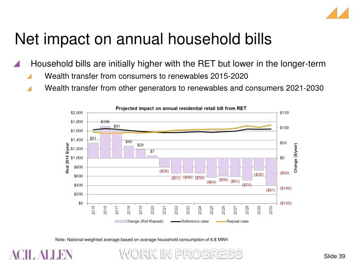 Net impact on annual household