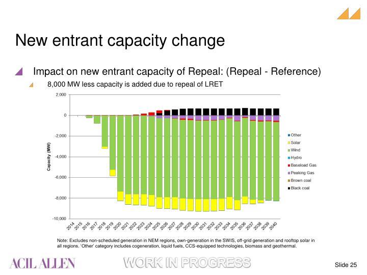 New entrant capacity change