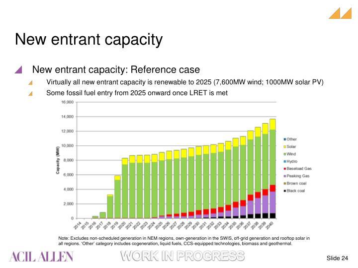 New entrant capacity