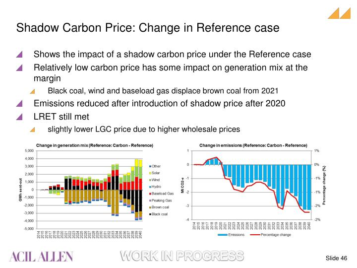 Shadow Carbon Price: Change in Reference case