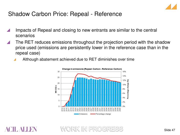 Shadow Carbon Price: Repeal - Reference