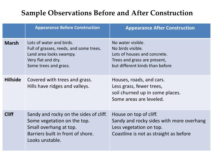 Sample Observations Before and After