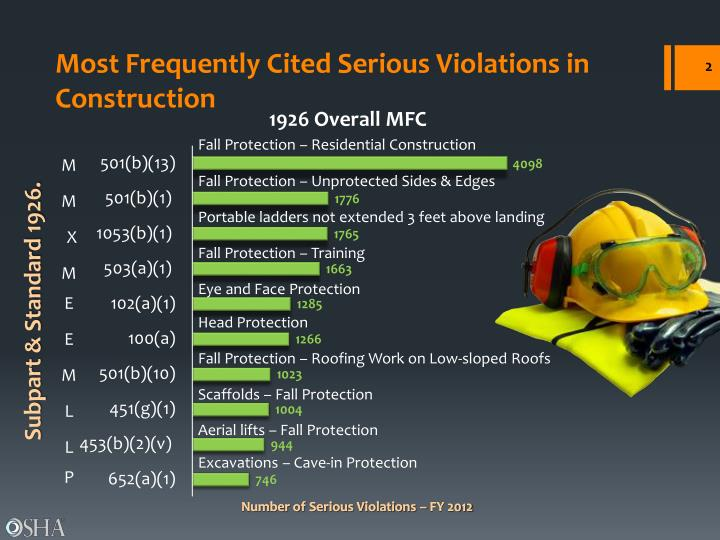 Most Frequently Cited Serious Violations in